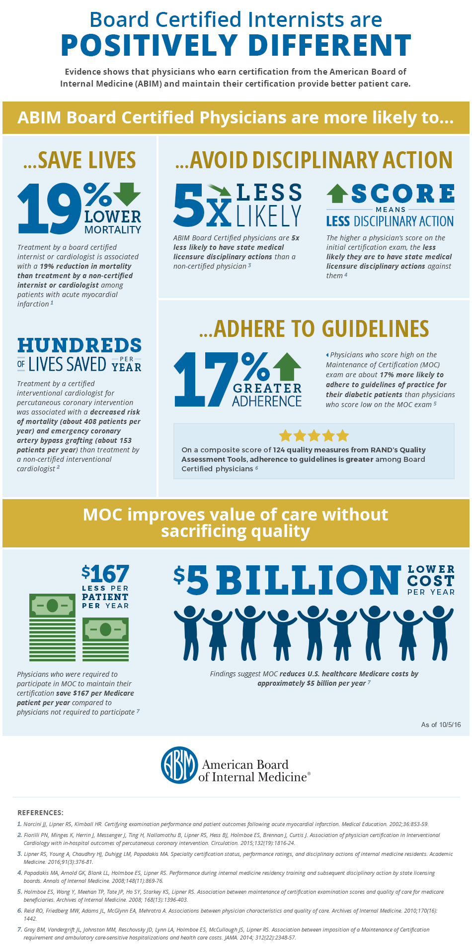 Research Infographic Abim Blog