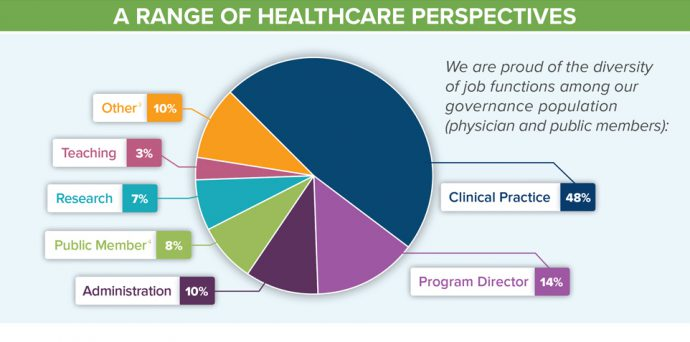 Infographic: The Evolution of ABIM Governance